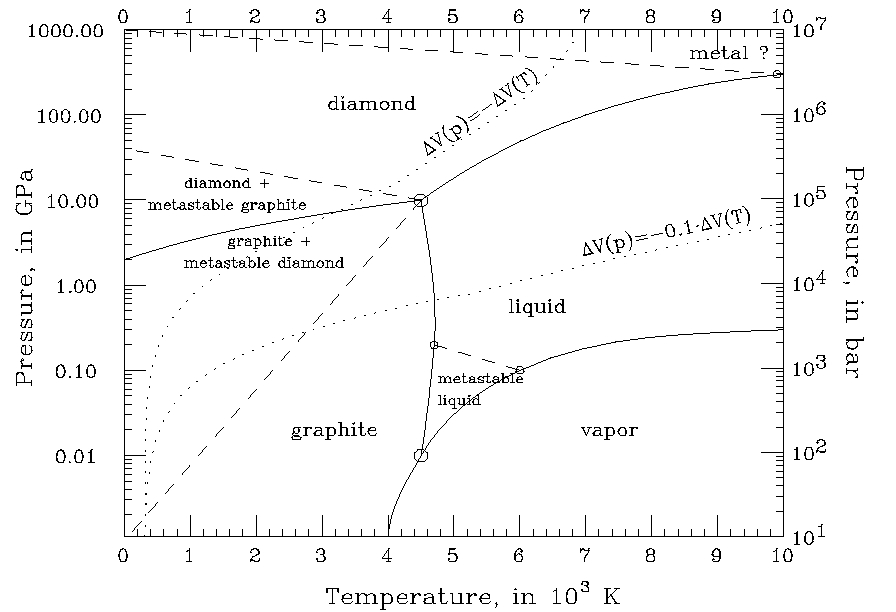 temperature--pressure diagram for carbon